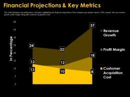 Financial Projections And Key Metrics Guy Kawasaki Investor Funding Elevator Ppt Download
