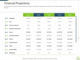 Financial Projections Company Expansion Through Organic Growth Ppt Brochure