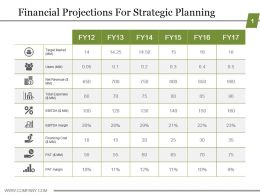 Financial Projections For Strategic Planning Powerpoint Slide