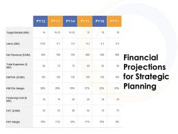 Financial Projections For Strategic Planning Ppt Powerpoint Presentation