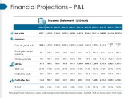 Financial Projections Pandl Ppt Design