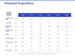 Financial Projections PAT Margin Ppt Powerpoint Presentation Professional Design Templates