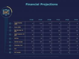 Financial Projections Ppt Powerpoint Presentation File Files