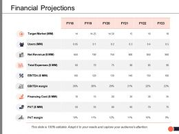 Financial Projections Target Market Ppt Powerpoint Presentation Summary Master Slide