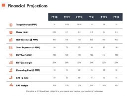 Financial Projections Users Ppt Powerpoint Presentation Outline Inspiration