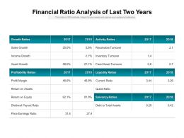 Financial Ratio Analysis Of Last Two Years