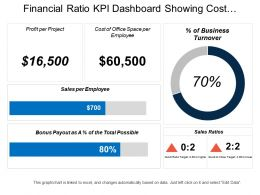 Financial Ratio Kpi Dashboard Showing Cost Of Office Space Per Employee And Sales Per Employee