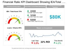 Financial Ratio Kpi Dashboard Showing Iea Total Assets And Return On Investment