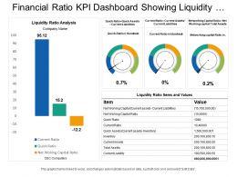Financial Ratio Kpi Dashboard Showing Liquidity Ratio Analysis Current Ratio And Quick Ratio