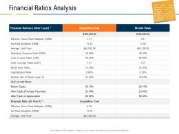 Financial Ratios Analysis Real Estate Industry In Us Ppt Powerpoint Presentation Inspiration Themes