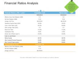 Financial Ratios Analysis Real Estate Management And Development Ppt Themes
