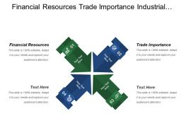 Financial Resources Trade Importance Industrial Marketing Marketing Budget