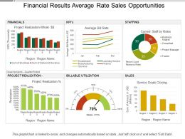 Financial Results Average Rate Sales Opportunities