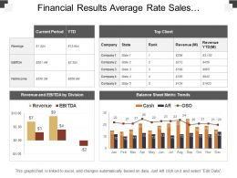 Financial Results Average Rate Sales Opportunities Ppt