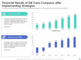 Financial Results Of SW Care Company After Implementing Strategies Revenue Net Income Ppt Style