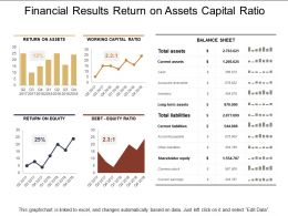 Financial Results Return On Assets Capital Ratio