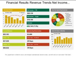Financial Results Revenue Trends Net Income Cash On Hand Layout
