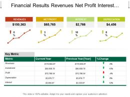 Financial Results Revenues Net Profit Interest Depreciation