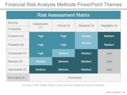 Financial Risk Analysis Methods Powerpoint Themes