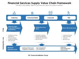Financial Services Supply Value Chain Framework