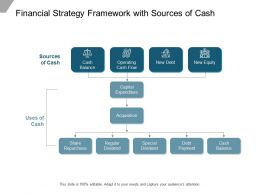 Financial Strategy Framework With Sources Of Cash