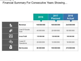 Financial Summary For Consecutive Years Showing Revenue Profit Net Income