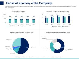Financial Summary Of The Company Ppt Powerpoint Presentation Icon Show