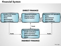 Financial System Powerpoint Presentation Slide Template