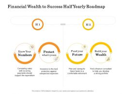 Financial Wealth To Success Half Yearly Roadmap
