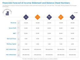 Financials Forecast Of Income Statement And Balance Sheet Numbers Ppt Styles Model