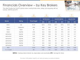 Financials Overview By Key Brokers Post Initial Public Offering Equity Ppt Elements