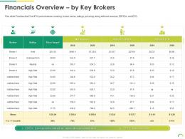 Financials Overview By Key Brokers Post IPO Equity Investment Pitch Ppt Topics