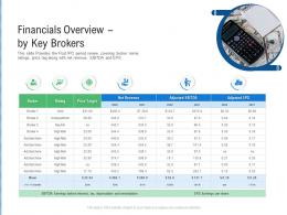 Financials Overview By Key Brokers Raise Funding From Post IPO Ppt Brochure