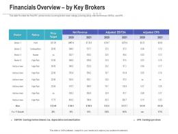 Financials Overview By Key Brokers Raise Funding Post IPO Investment Ppt Ideas Deck