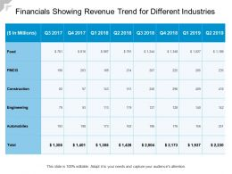 Financials Showing Revenue Trend For Different Industries