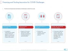 Financing And Scaling Innovation For Covid Challenges Coronavirus Impact Assessment Mitigation Strategies Ppt Tips