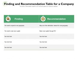 Finding And Recommendation Table For A Company