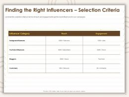 Finding The Right Influencers Selection Criteria Bloggers Ppt Powerpoint Presentation Deck