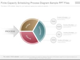 Finite Capacity Scheduling Process Diagram Sample Ppt Files
