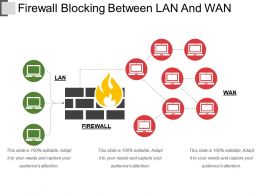 Firewall Blocking Between Lan And Wan