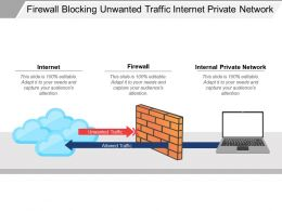Firewall Blocking Unwanted Traffic Internet Private Network