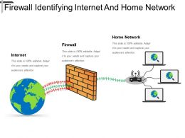 Firewall Identifying Internet And Home Network