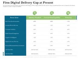 Firm Digital Delivery Gap At Present Analytics Ppt Powerpoint Presentation Show Icons