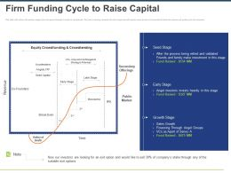 Firm Funding Cycle To Raise Capital Ppt Powerpoint Presentation Ideas Diagrams