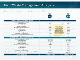 Firm Waste Management Analysis Burial Ppt Powerpoint Presentation Pictures Examples