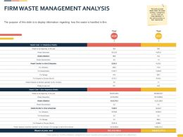Firm Waste Management Analysis Ppt Powerpoint Presentation Background