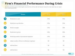 Firms Financial Performance During Crisis Reduce Margins Ppt Professional