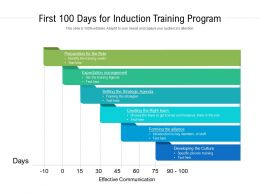 First 100 Days For Induction Training Program
