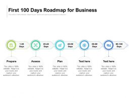 First 100 Days Roadmap For Business