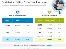 First Funding Round Pitch Deck Capitalization Table Pre Vs Post Investment Ppt Gallery